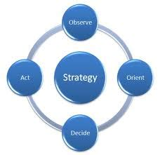 An Overview of Strategic Management: An Analysis of the